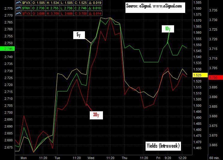 Briefing Bond Chart