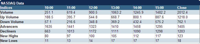 NASDAQ-Data