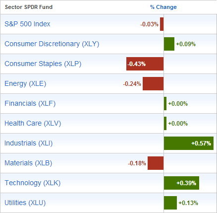 SPDR-Sector-ETFs