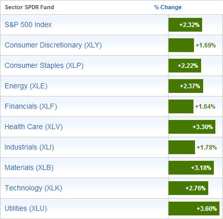 SPDR-Sector-ETFs